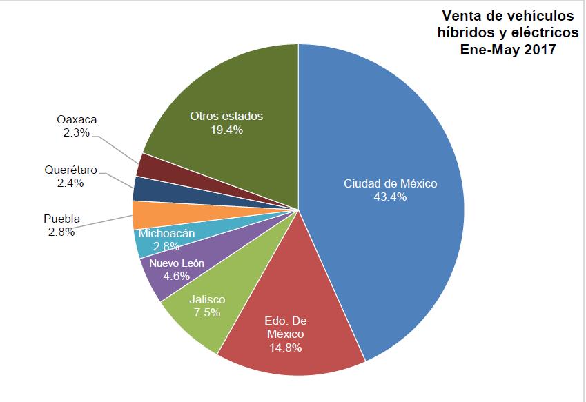 Crece industria de eléctricos e híbridos en México: AMIA