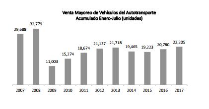 Venta de vehículos pesados, a la alza en acumulado enero-julio 2017
