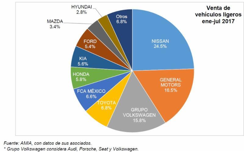 Expansión del 1.4 % en comercialización de vehículos ligeros