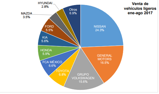 Venta de vehículos ligeros retrocede en agosto; incrementa el acumulado 0.3 %