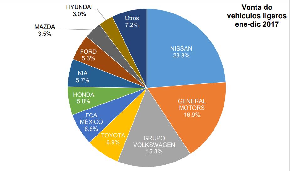 Cae 4.6 % venta de vehículos ligeros en 2017: AMDA-AMIA
